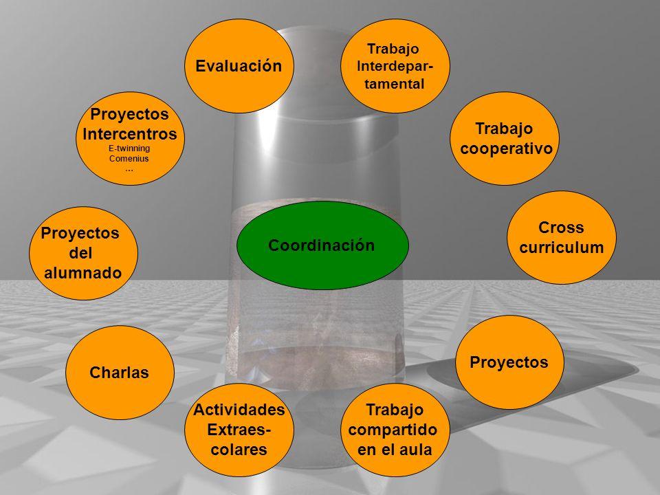 Evaluación Proyectos Intercentros Trabajo cooperativo Cross curriculum