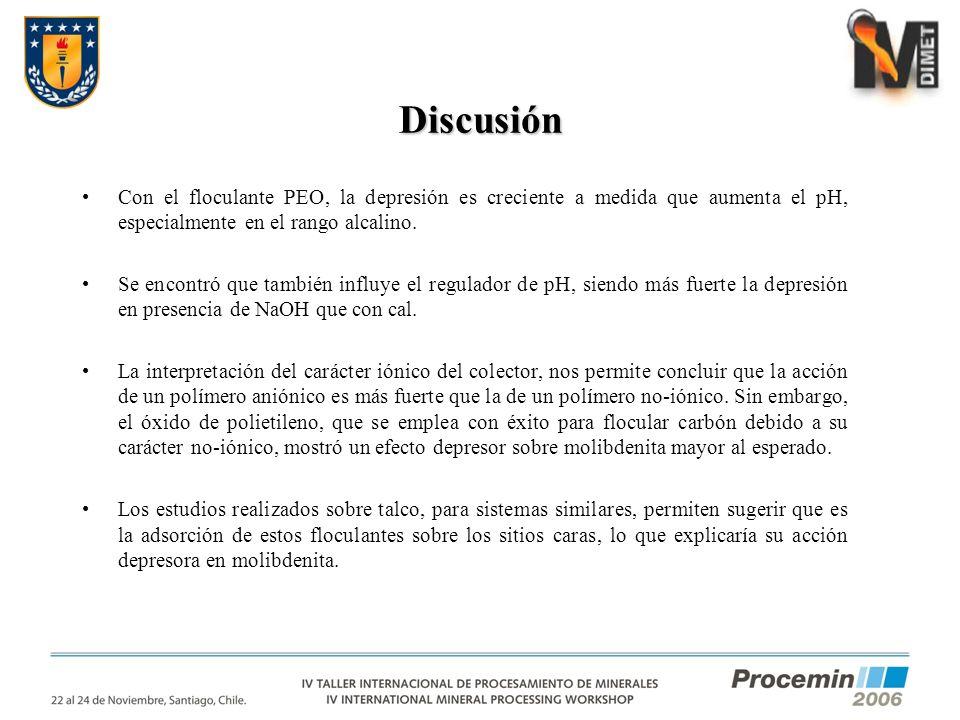 Discusión Con el floculante PEO, la depresión es creciente a medida que aumenta el pH, especialmente en el rango alcalino.