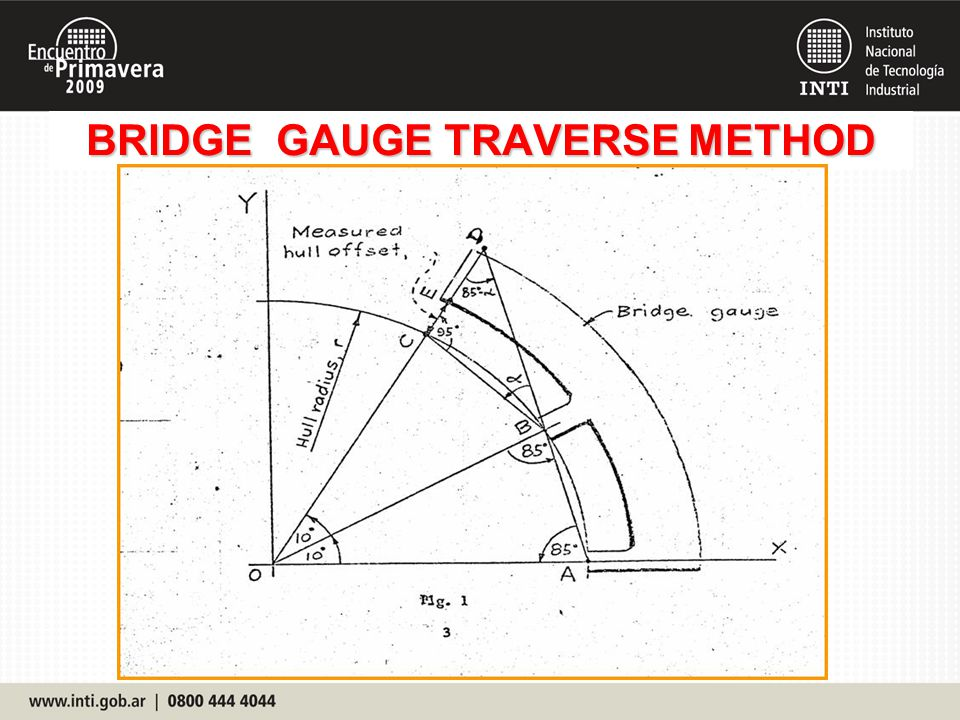 BRIDGE GAUGE TRAVERSE METHOD
