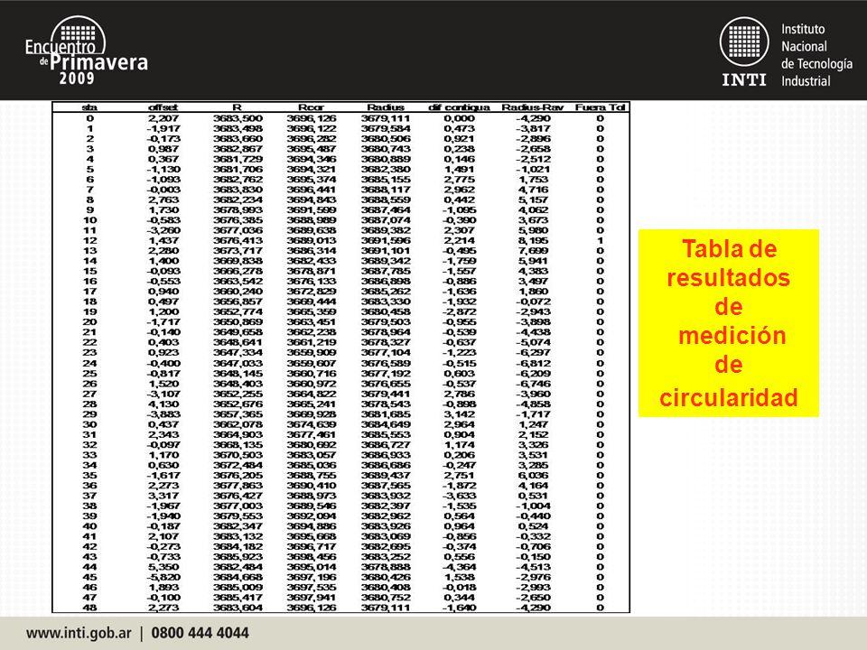 Tabla de resultados de medición circularidad