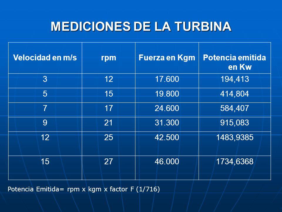 MEDICIONES DE LA TURBINA