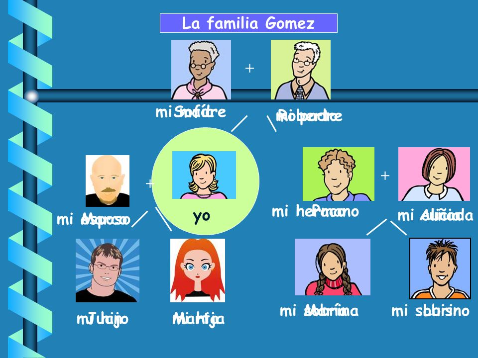 La familia Gomez + mi madre Sofía mi padre Roberto + + mi hermano Paco