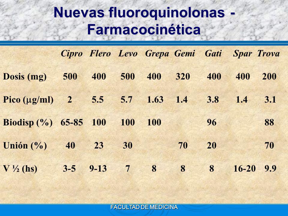 Nuevas fluoroquinolonas - Farmacocinética