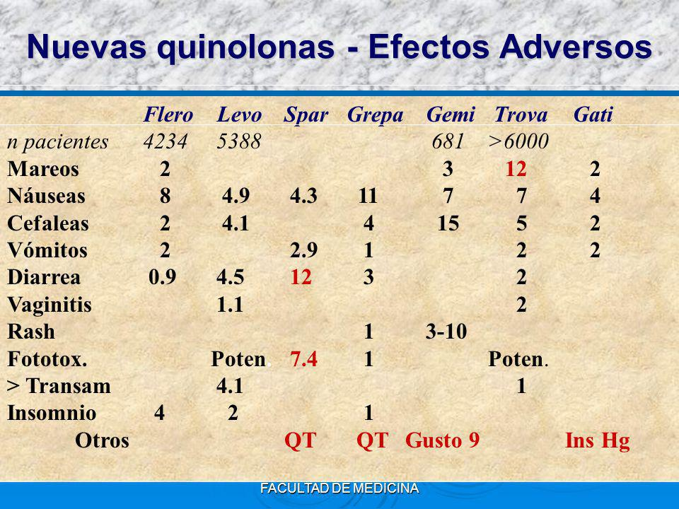 Nuevas quinolonas - Efectos Adversos