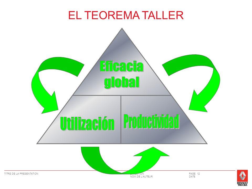 EL TEOREMA TALLER Eficacia global Productividad Utilización