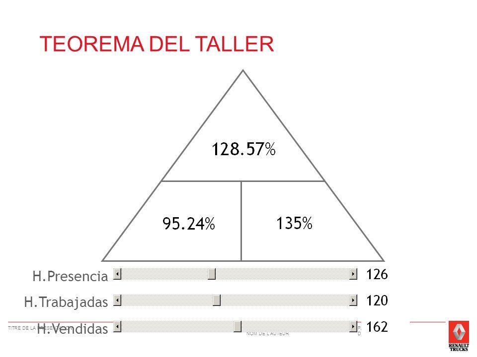 TEOREMA DEL TALLER H.Presencia H.Trabajadas H.Vendidas