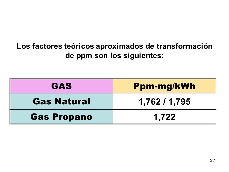 GAS Ppm-mg/kWh Gas Natural 1,762 / 1,795 Gas Propano 1,722