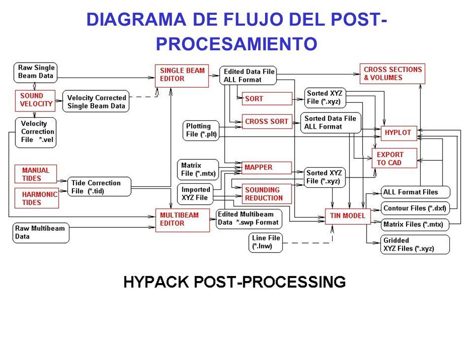 DIAGRAMA DE FLUJO DEL POST-PROCESAMIENTO
