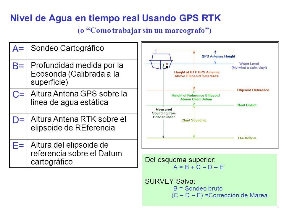 Nivel de Agua en tiempo real Usando GPS RTK