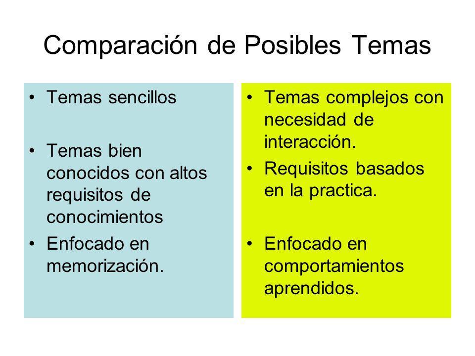 Comparación de Posibles Temas
