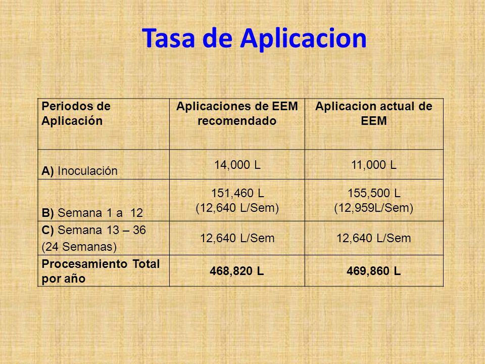 Aplicaciones de EEM recomendado Aplicacion actual de EEM