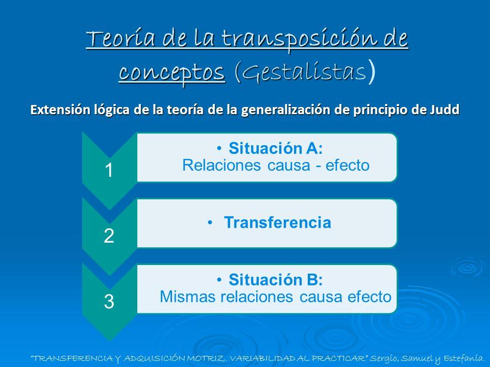 Teoría de la transposición de conceptos (Gestalistas)