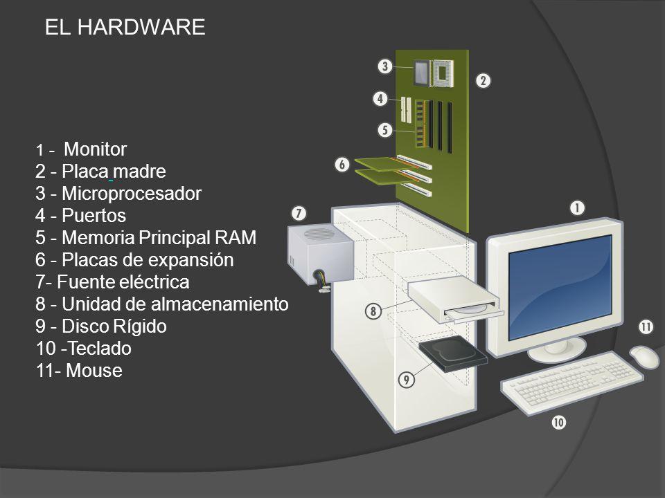 EL HARDWARE 2 - Placa madre 3 - Microprocesador 4 - Puertos