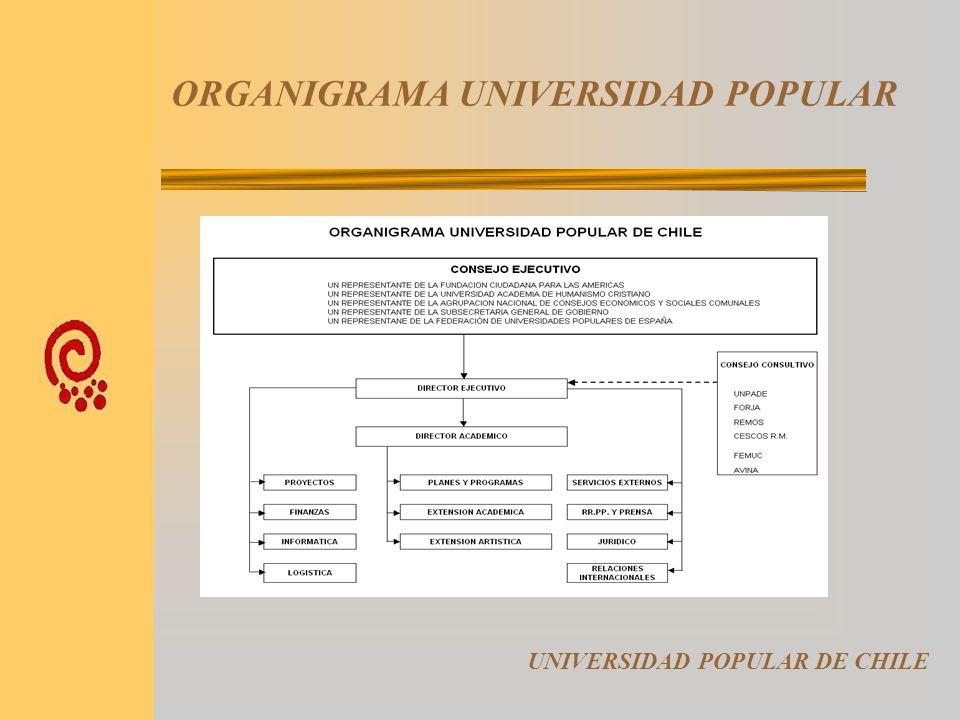 ORGANIGRAMA UNIVERSIDAD POPULAR