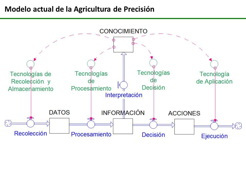 Modelo actual de la Agricultura de Precisión