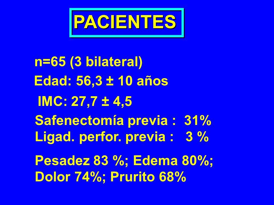 PACIENTES n=65 (3 bilateral) Edad: 56,3 ± 10 años IMC: 27,7 ± 4,5