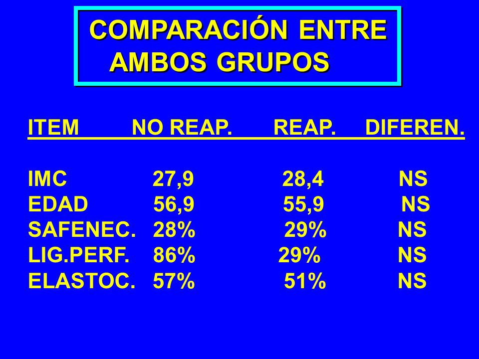 COMPARACIÓN ENTRE AMBOS GRUPOS ITEM NO REAP. REAP. DIFEREN.