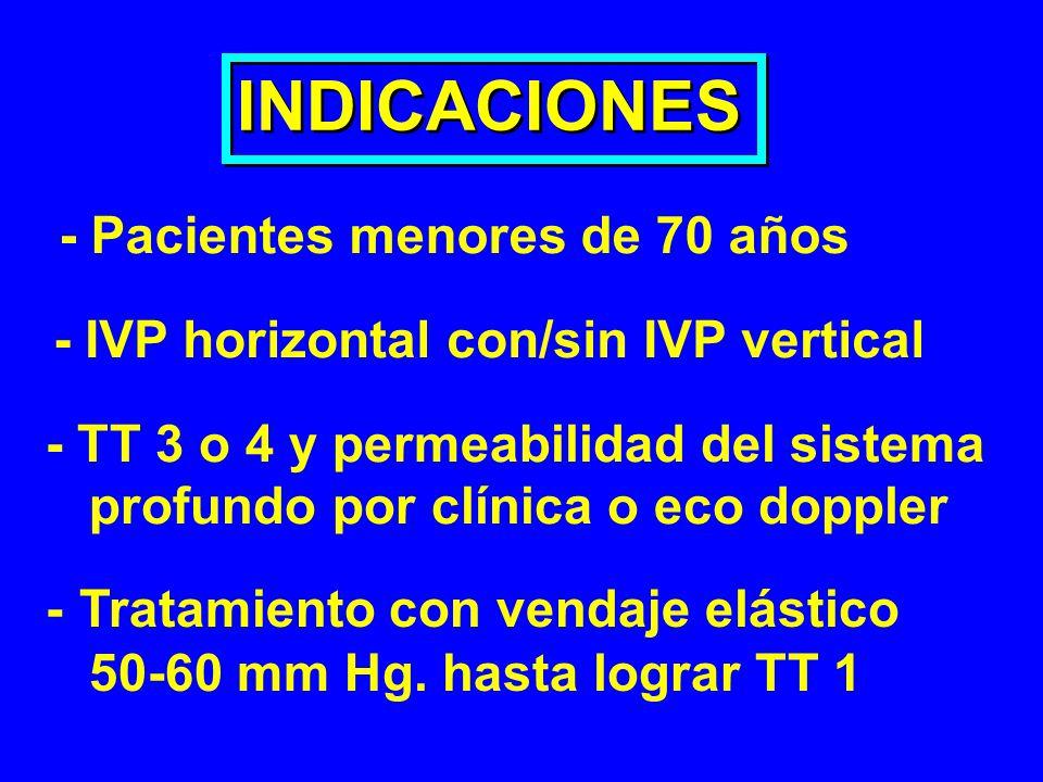 INDICACIONES - Pacientes menores de 70 años