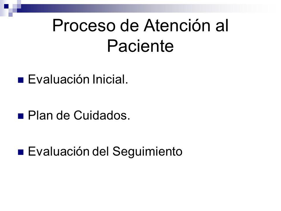 Proceso de Atención al Paciente