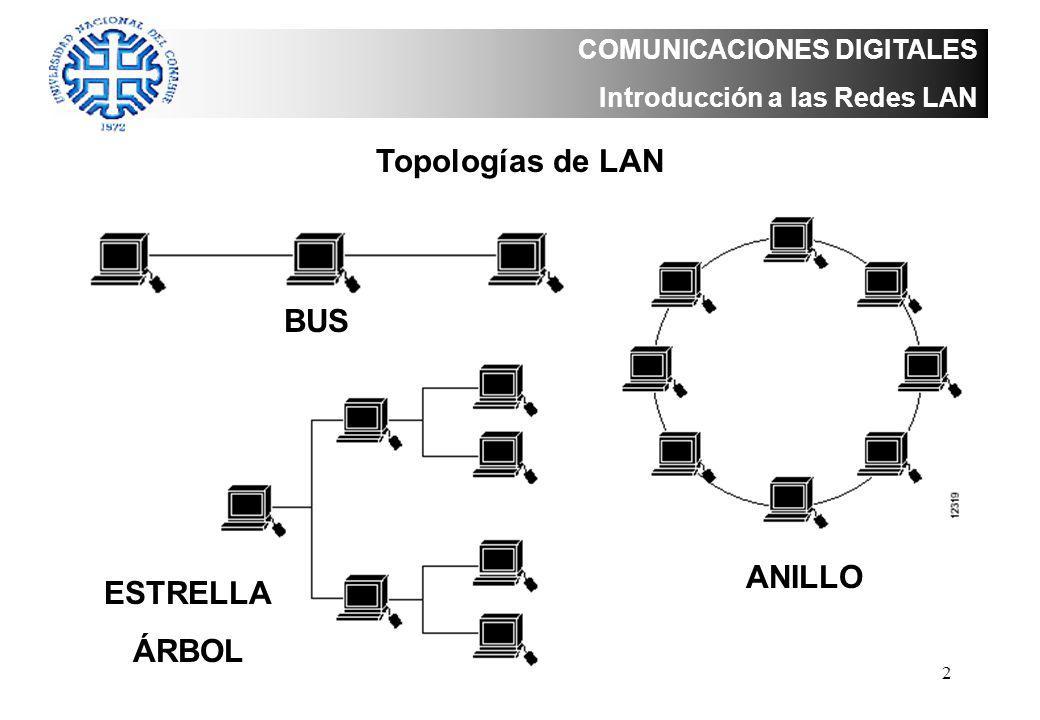 Topologías de LAN BUS ANILLO ESTRELLA ÁRBOL