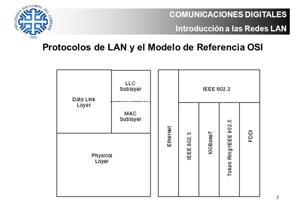 Protocolos de LAN y el Modelo de Referencia OSI
