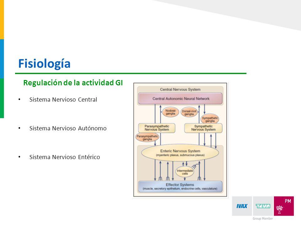 Fisiología Regulación de la actividad GI Sistema Nervioso Central