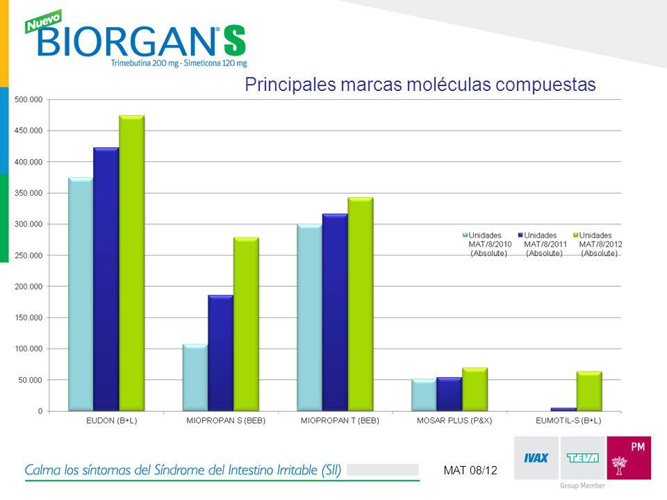 Principales marcas moléculas compuestas
