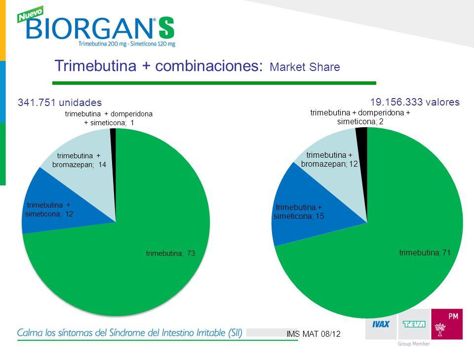 Trimebutina + combinaciones: Market Share