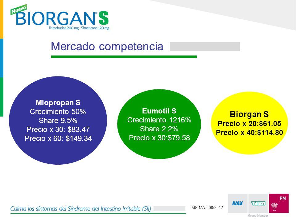 Mercado competencia Biorgan S Miopropan S Crecimiento 50% Share 9.5%
