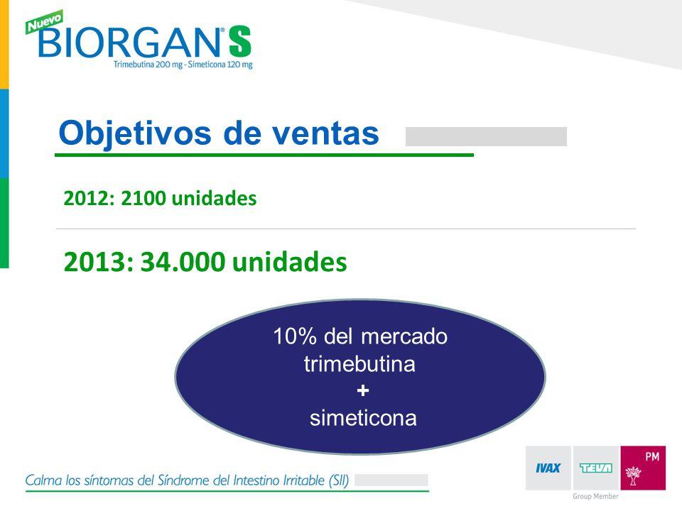 Objetivos de ventas 2013: 34.000 unidades 2012: 2100 unidades