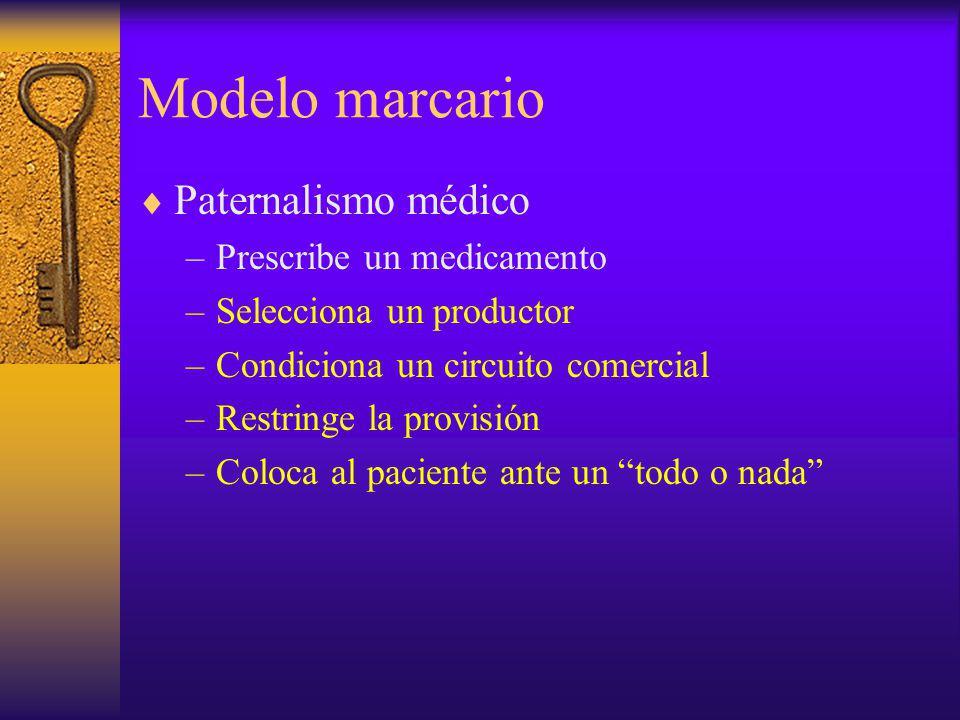 Modelo marcario Paternalismo médico Prescribe un medicamento