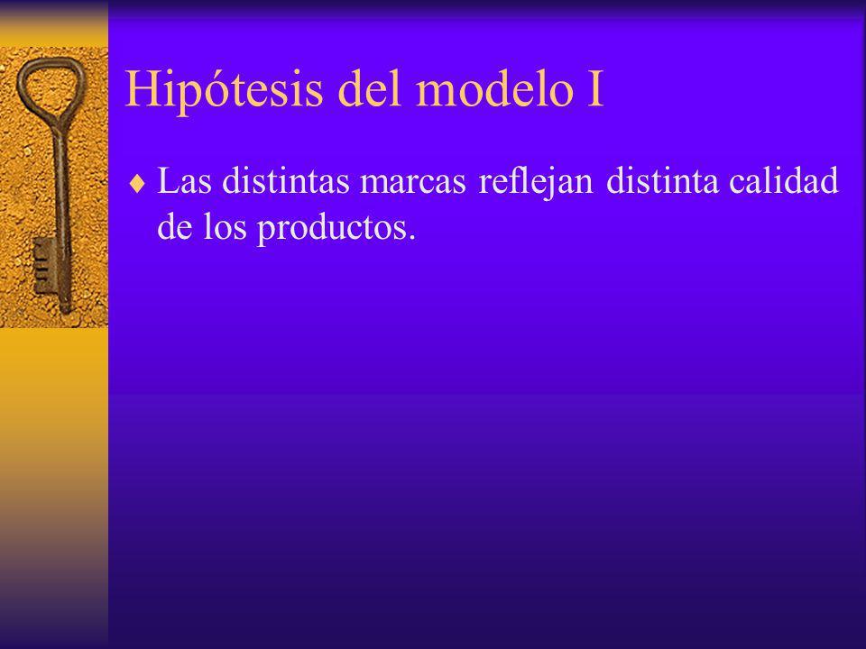 Hipótesis del modelo I Las distintas marcas reflejan distinta calidad de los productos.