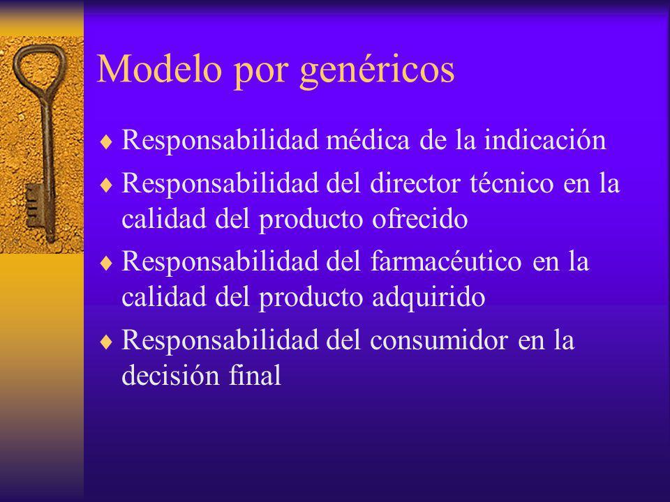 Modelo por genéricos Responsabilidad médica de la indicación