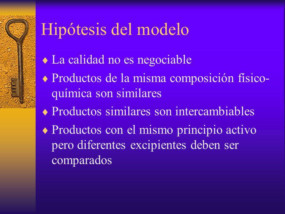 Hipótesis del modelo La calidad no es negociable