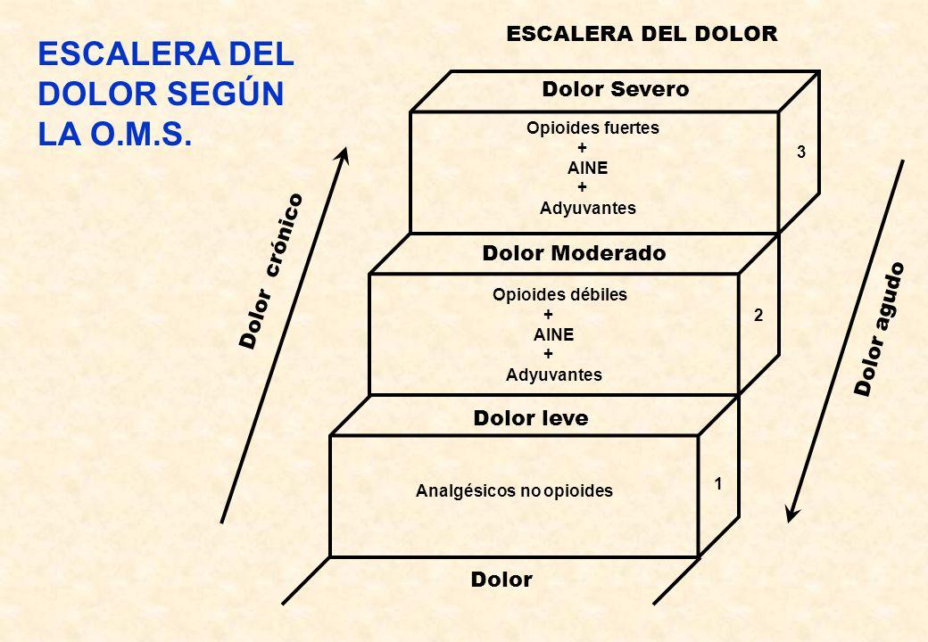 ESCALERA DEL DOLOR SEGÚN LA O.M.S.