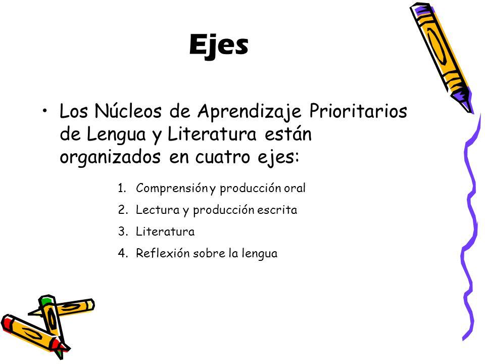 Ejes Los Núcleos de Aprendizaje Prioritarios de Lengua y Literatura están organizados en cuatro ejes: