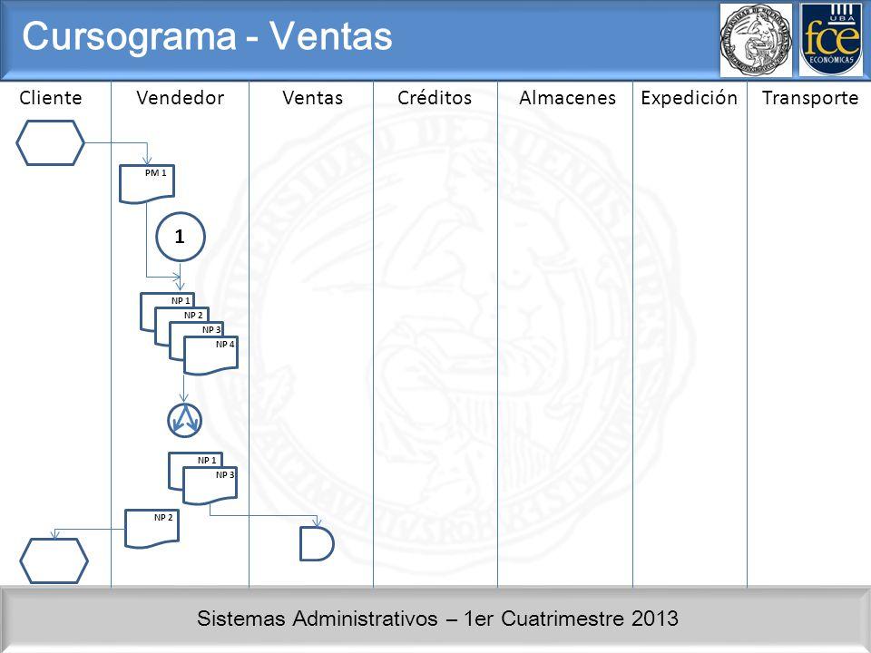 Cursograma - Ventas Cliente Vendedor Ventas Créditos Almacenes