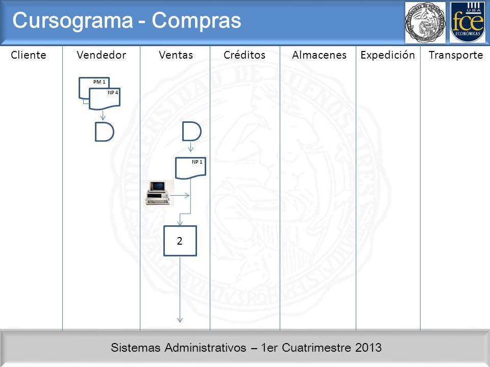 Cursograma - Compras Cliente Vendedor Ventas Créditos Almacenes
