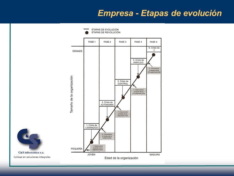 Empresa - Etapas de evolución