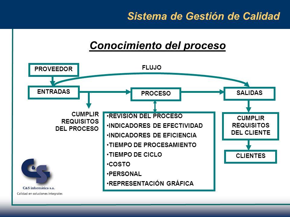 Conocimiento del proceso
