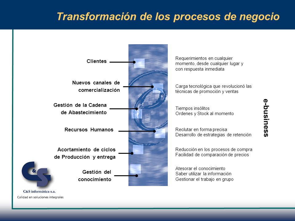 Transformación de los procesos de negocio