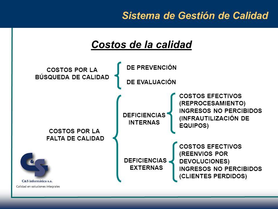 Costos de la calidad Sistema de Gestión de Calidad DE PREVENCIÓN