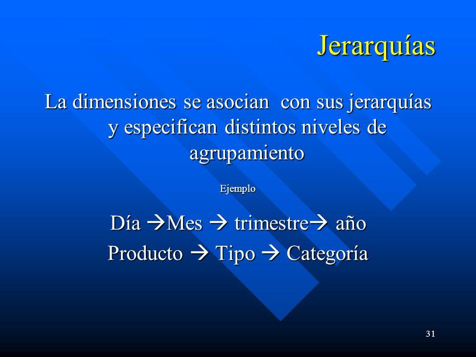 Jerarquías La dimensiones se asocian con sus jerarquías y especifican distintos niveles de agrupamiento.