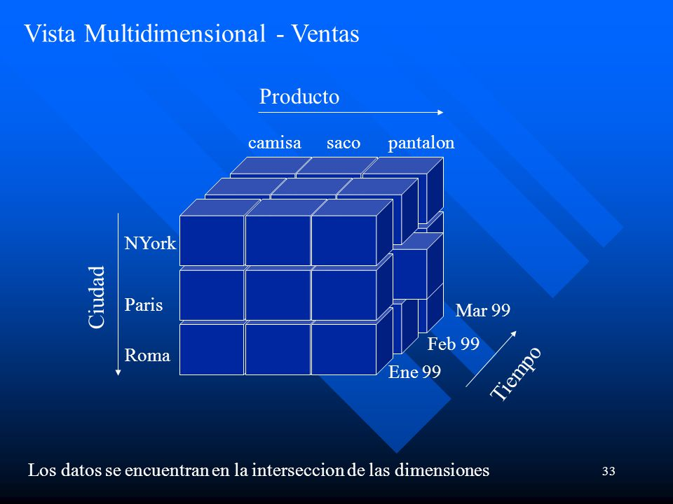 Vista Multidimensional - Ventas