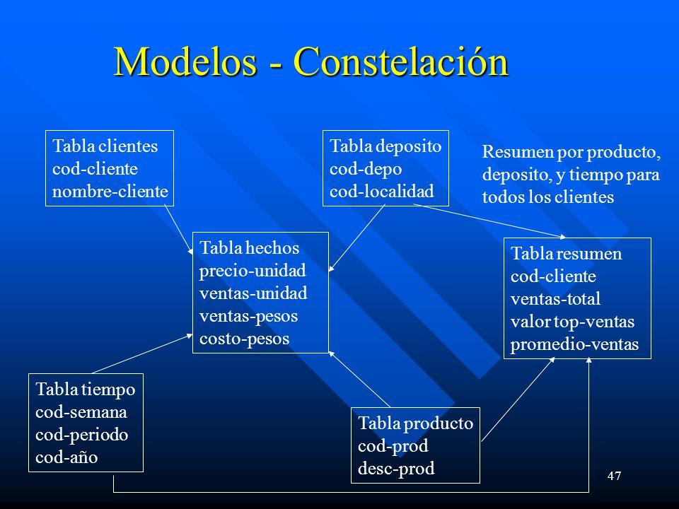 Modelos - Constelación