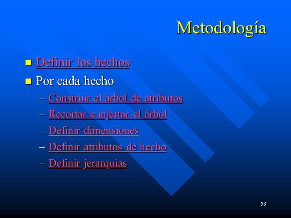 Metodología Definir los hechos Por cada hecho