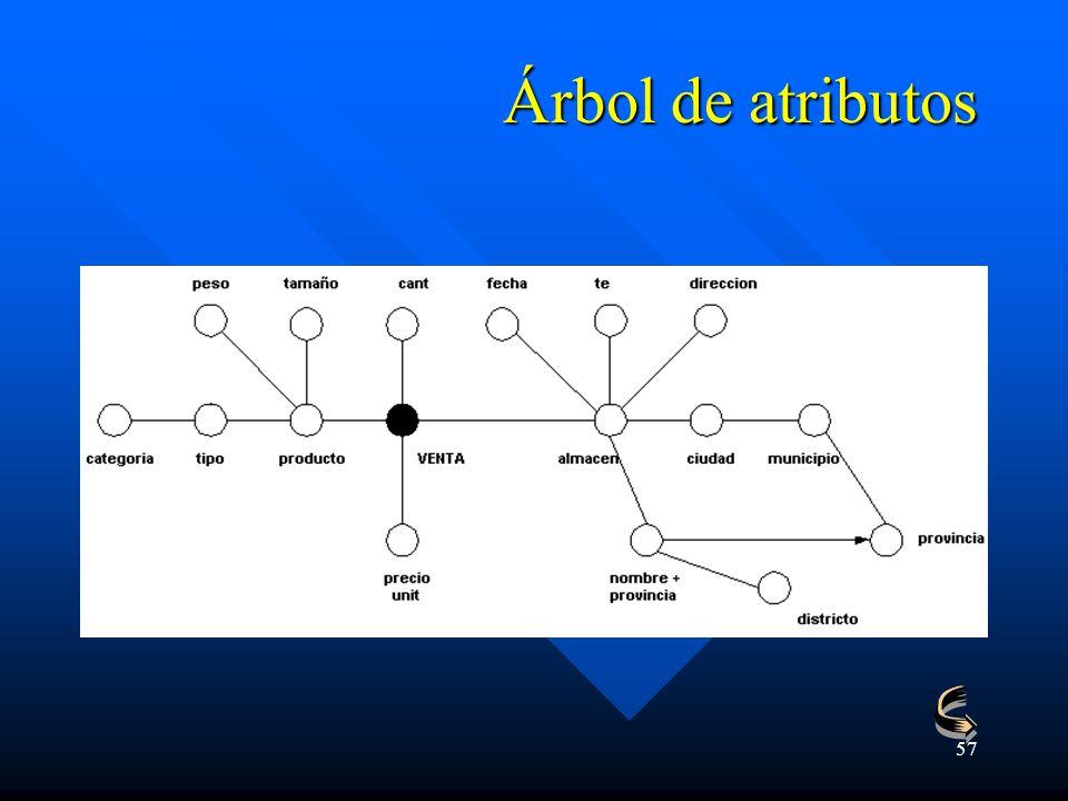 Árbol de atributos