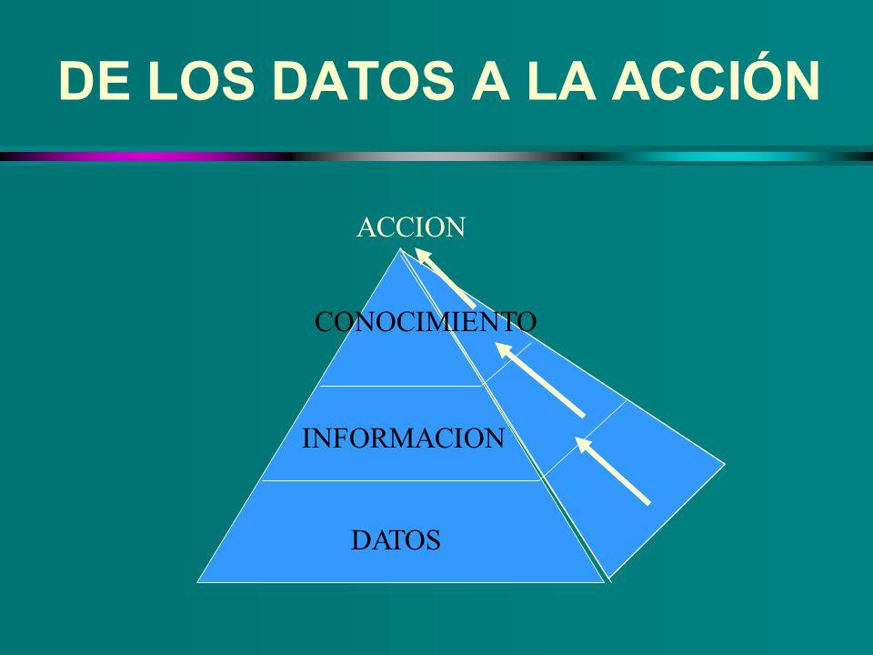 DE LOS DATOS A LA ACCIÓN ACCION CONOCIMIENTO INFORMACION DATOS