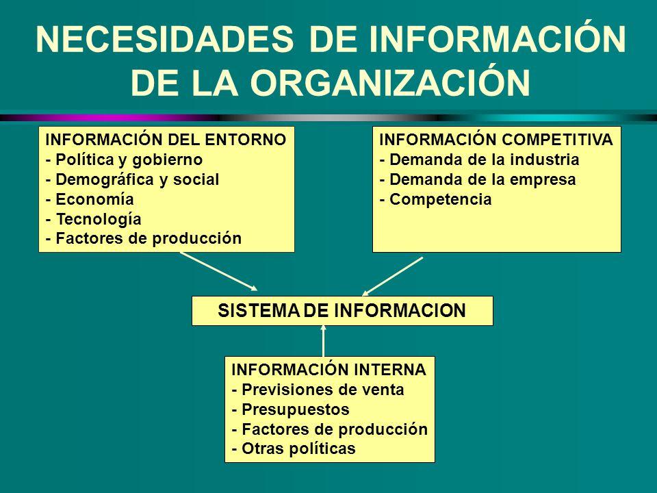 NECESIDADES DE INFORMACIÓN DE LA ORGANIZACIÓN
