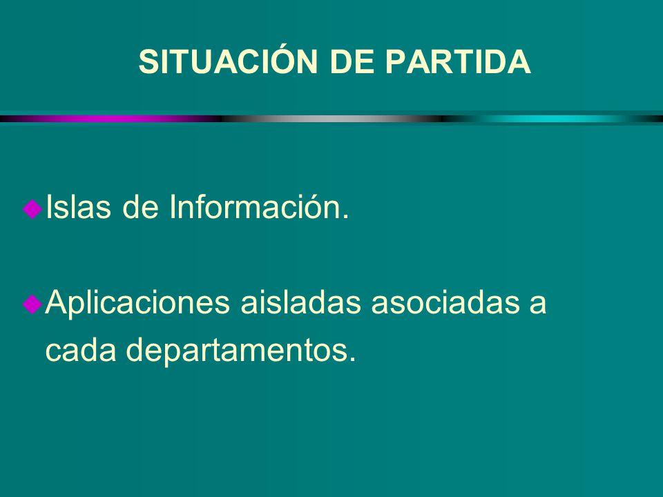 SITUACIÓN DE PARTIDA Islas de Información. Aplicaciones aisladas asociadas a cada departamentos.